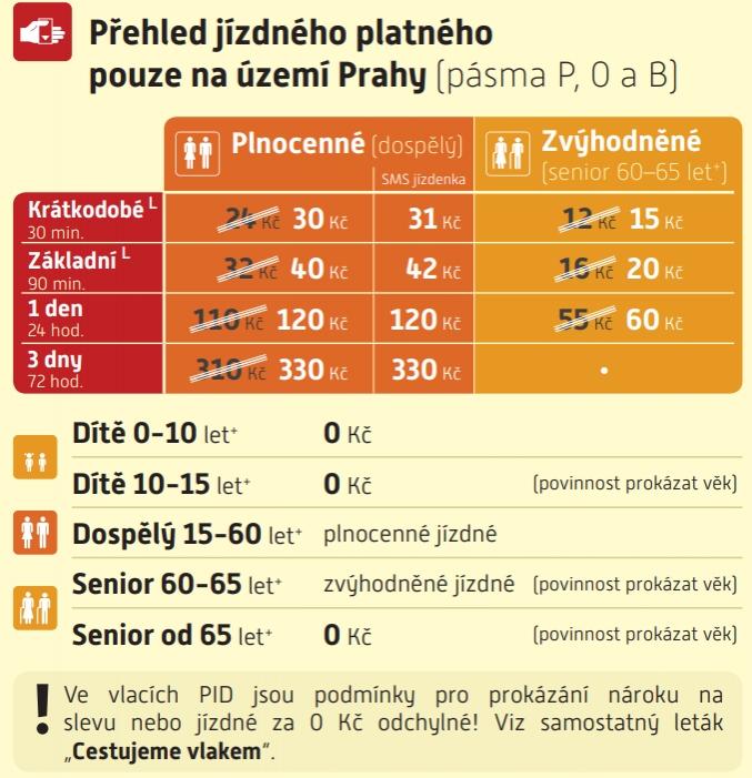 Praha jízdenky