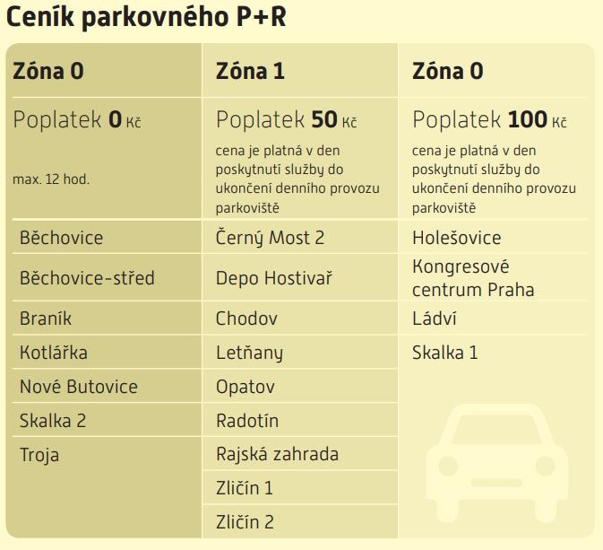 Praha ceny P+R